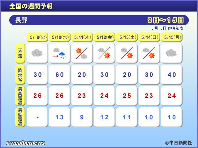 全国の週間予報(長野)