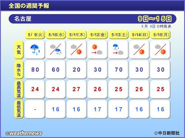全国の週間予報(名古屋)